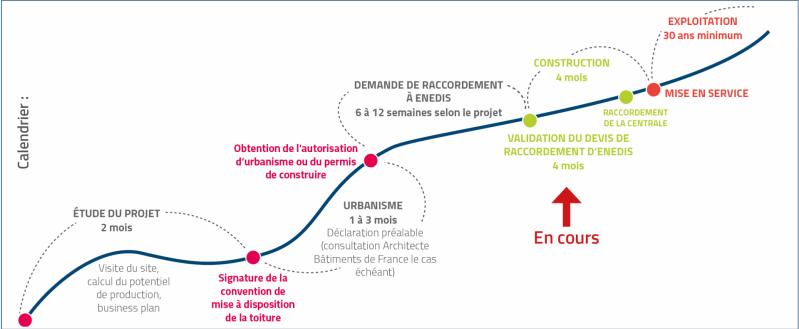 Calendrier projet pv longeault